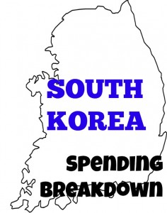 South Korea Spending Breakdown